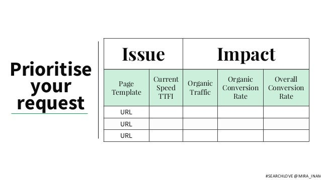 Issue Impact Page Template Current Speed TTFI Organic Traffic Organic Conversion Rate Overall Conversion Rate URL URL URL ...