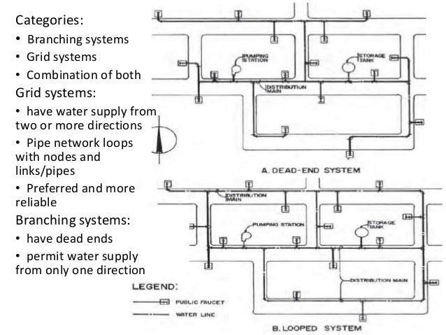 Categories: • Branching systems • Grid systems • Combination of both Grid systems: • have water supply from two or more di...
