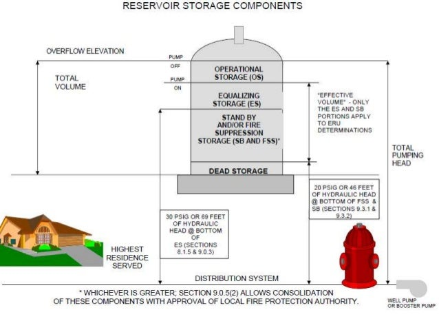 Elevated service/storage reservoirs Operating range of water levels in the elevated reservoir • Maximum water level in the...