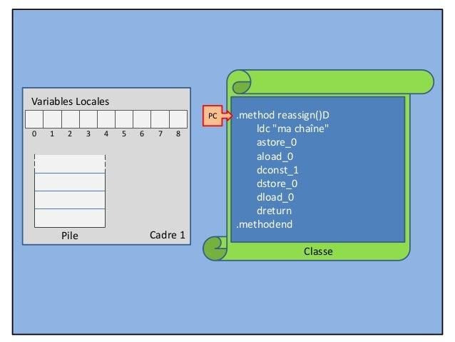 "Cadre 1 Classe Variables Locales 0 1 2 3 4 5 6 7 8 Pile .method reassign()D ldc ""ma chaîne"" astore_0 aload_0 dconst_1 dsto..."