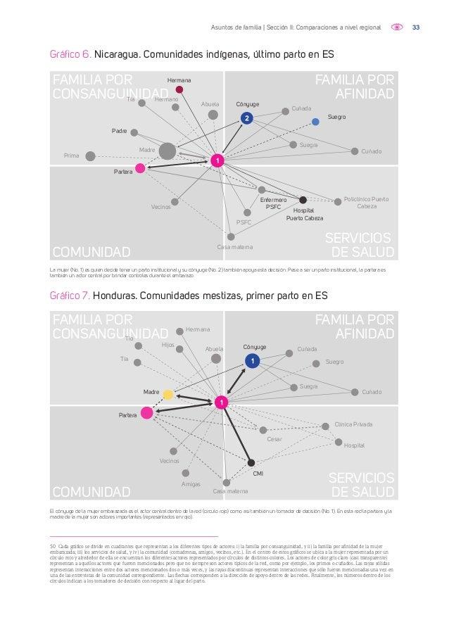 34Asuntos de familia | Sección II: Comparaciones a nivel regional Gráfico 9. Panamá. Embera-Wounaan, primer parto en ES Las...