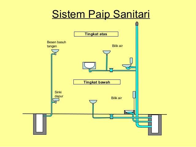 Sistem paip buangan ccuart Images