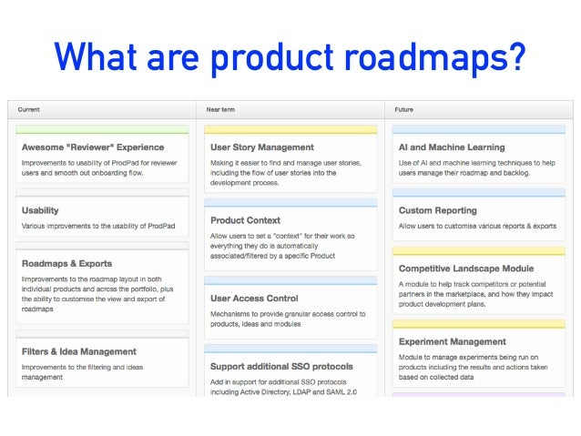 what are product roadmaps