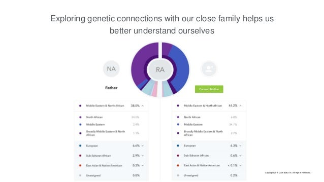 Exploring genetic connections with our close family helps us better understand ourselves Copyright 2016 23andMe, Inc. All ...
