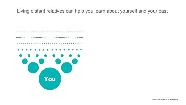 Living distant relatives can help you learn about yourself and your past Copyright 2016 23andMe, Inc. All Rights Reserved.