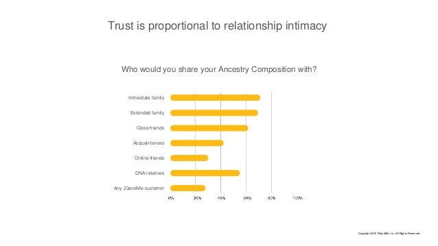 Who would you share your Ancestry Composition with? Trust is proportional to relationship intimacy Immediate family Extend...