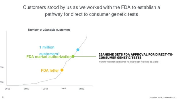 Customers stood by us as we worked with the FDA to establish a pathway for direct to consumer genetic tests FDA letter 200...