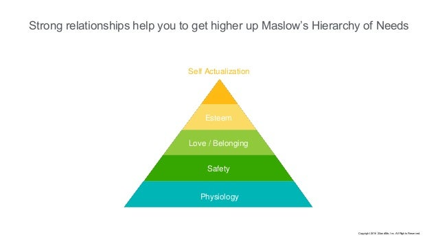 Strong relationships help you to get higher up Maslow's Hierarchy of Needs Physiology Safety Love / Belonging Esteem Self ...