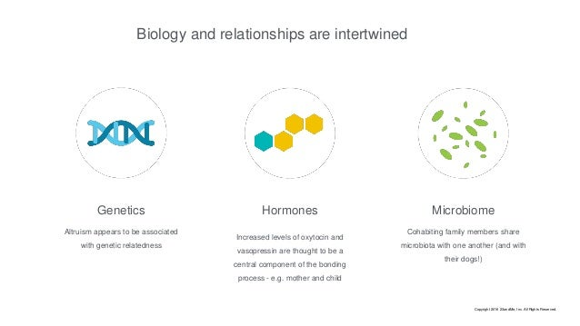 Biology and relationships are intertwined Altruism appears to be associated with genetic relatedness HormonesGenetics Micr...