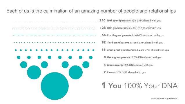 Each of us is the culmination of an amazing number of people and relationships Copyright 2016 23andMe, Inc. All Rights Res...