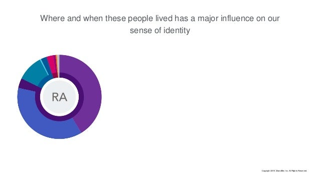 Where and when these people lived has a major influence on our sense of identity Copyright 2016 23andMe, Inc. All Rights R...