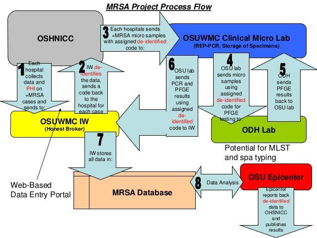 Epidemiologic surveillance study