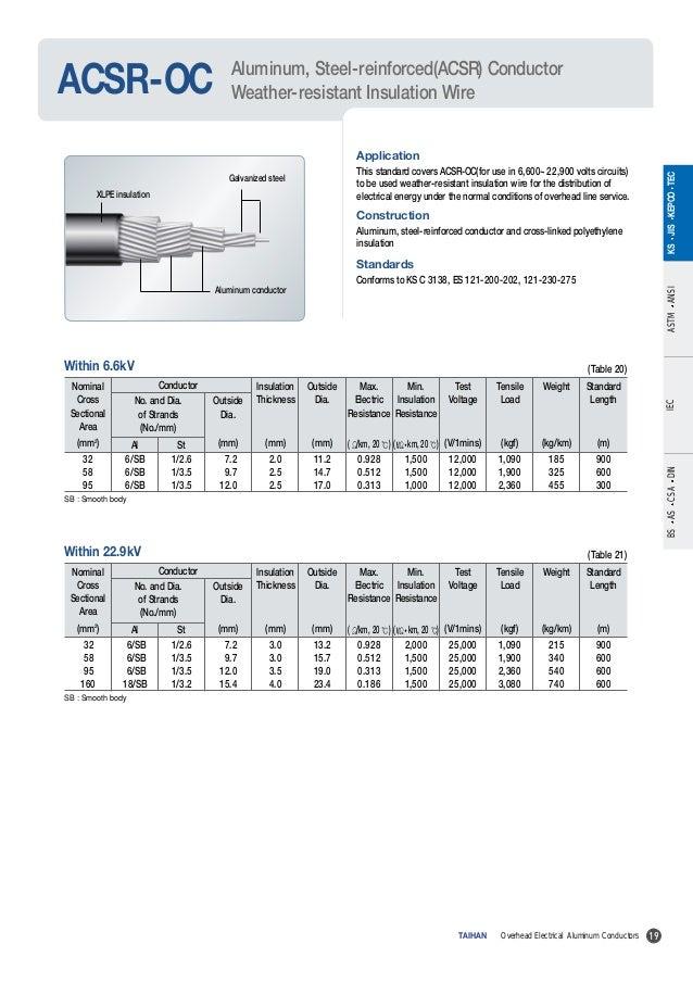 0512alconductor1 aluminum conductors taihan 19 keyboard keysfo Image collections