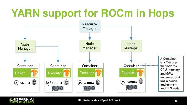 ROCm and Distributed Deep Learning on Spark and TensorFlow