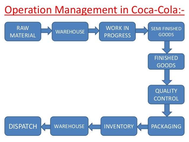 Coca cola india production and operation management