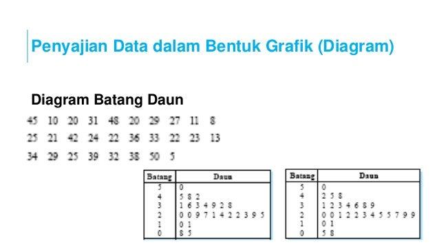 Teori statistik dasar 053220160914 p2b penyajian data diagram batang daun ccuart Gallery