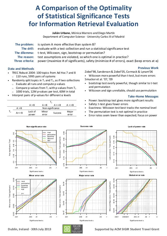 A Comparison of the Optimality of Statistical Significance ...