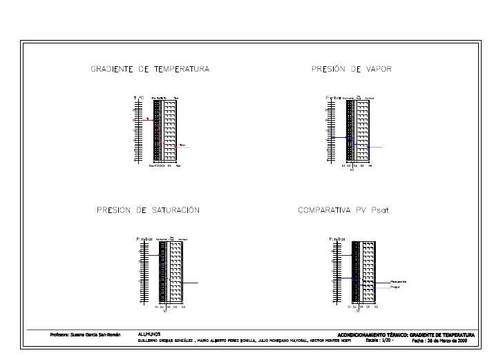 05 Acondicionamiento TéRmico Gradiente De Temperatur As Y De Pv