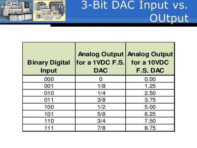 05 Analog Controlsp15