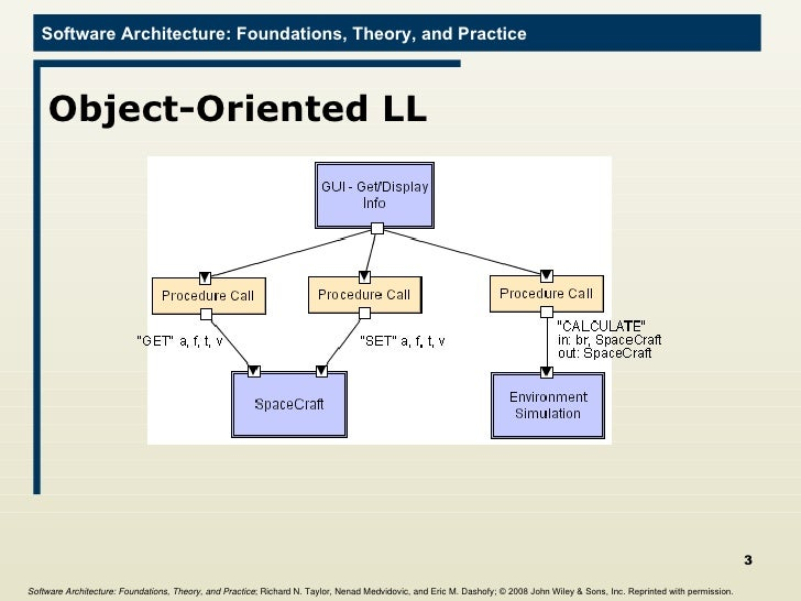 Object oriented technology in software design
