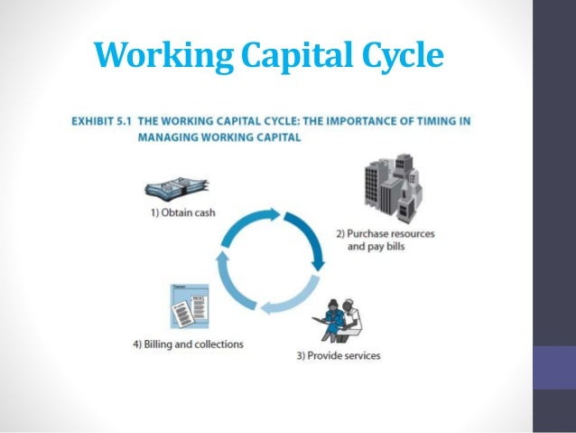 working capital management Explain why a decrease in net working capital (nwc) results in a cash inflow to  the firm in capital budgeting situations where firms replace existing equipment,.