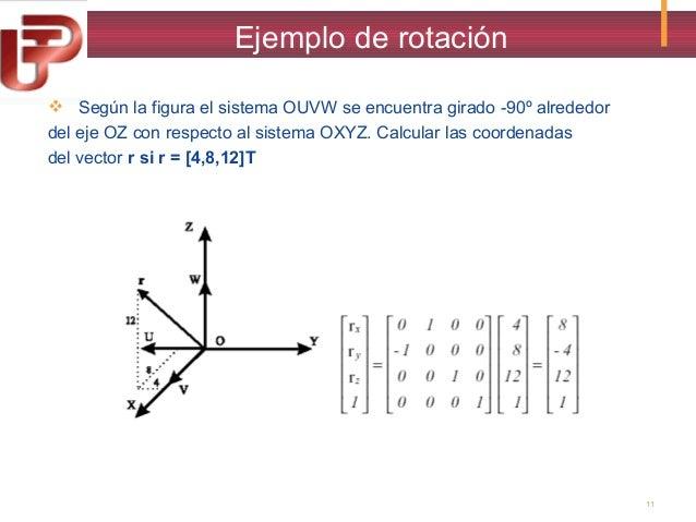 Ejemplo de rotación  Según la figura el sistema OUVW se encuentra girado -90º alrededor del eje OZ con respecto al sistem...