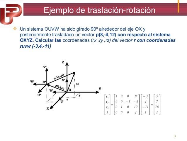 Ejemplo de traslación-rotación  Un sistema OUVW ha sido girado 90º alrededor del eje OX y posteriormente trasladado un ve...