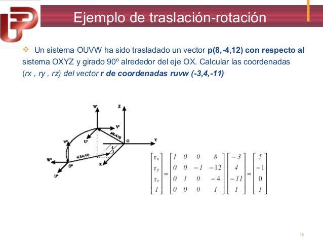 Ejemplo de traslación-rotación  Un sistema OUVW ha sido trasladado un vector p(8,-4,12) con respecto al sistema OXYZ y gi...