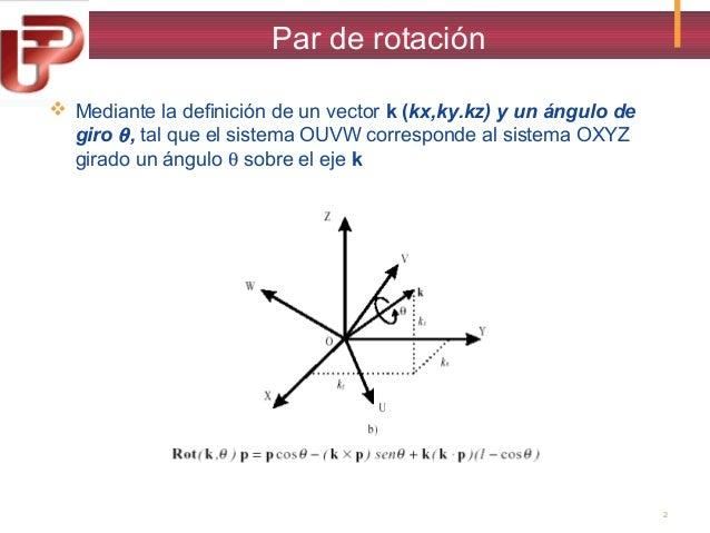 . Par de rotación  Mediante la definición de un vector k (kx,ky.kz) y un ángulo de giro θ , tal que el sistema OUVW corre...