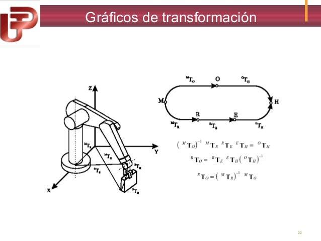 Gráficos de transformación  22