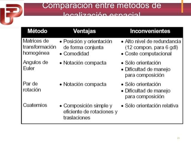Comparación entre métodos de localización espacial  23