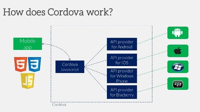 2015 2016 Apache Cordova