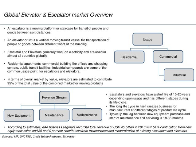 Global Elevator & Escalator market Overview Sources: IMF, UNCTAD, Credit Suisse Research, Estimates Usage Residential Comm...