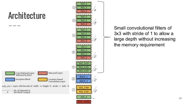 DeepFix: a fully convolutional neural network for predicting