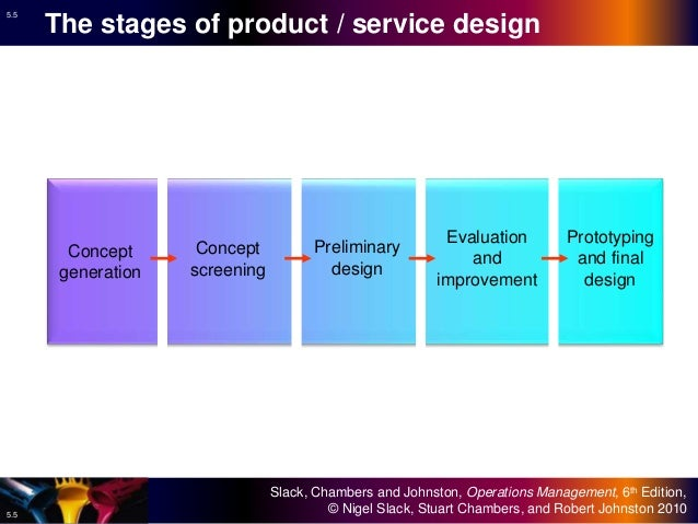 05 design of products and services operations management for Product and service design
