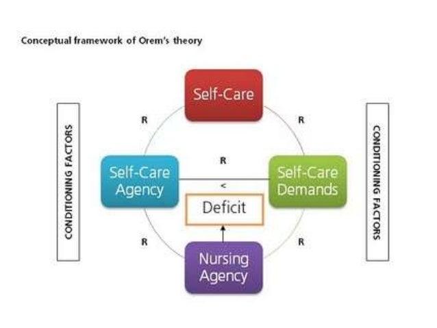 dothea orem self care theory Dorothea elizabeth orem was born her theory of nursing, the self-care of orem's theories of nursing during her life, dorothea orem received.