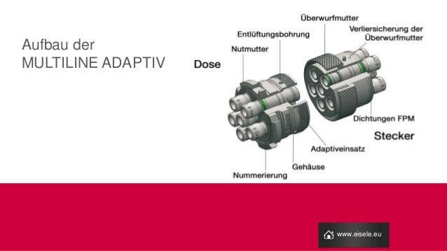 Aufbau der MULTILINE ADAPTIV www.eisele.eu