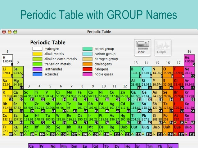 Names and properties 13 periodic table with group names urtaz Choice Image