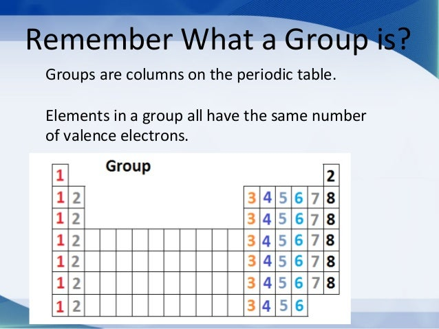 Group names and properties group properties 2 remember what a group is groups are columns on the periodic urtaz Images