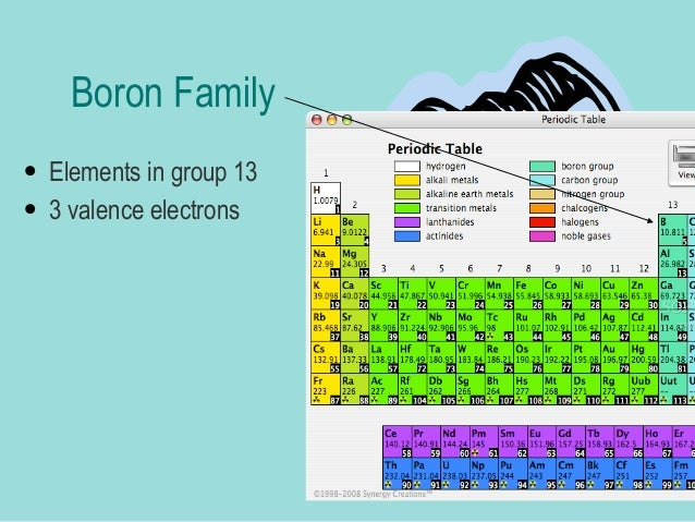 Group names and properties 7 boron family urtaz Images