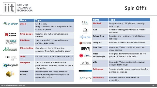 Fondazione Istituto Italiano di Tecnologia 11 Spin Off's Name Topic 3Brain Med-Tech & Drug Discovery: HW & SW platform for...