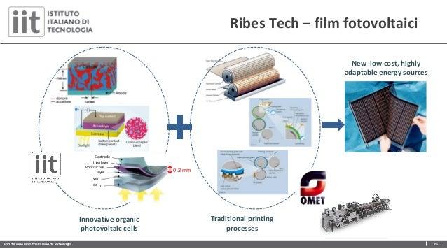 Fondazione Istituto Italiano di Tecnologia 25 Ribes Tech – film fotovoltaici Innovative organic photovoltaic cells Traditi...