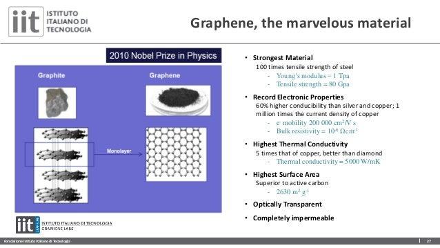 Fondazione Istituto Italiano di Tecnologia 27 Graphene, the marvelous material • Strongest Material 100 times tensile stre...