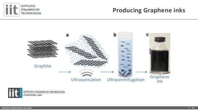 Fondazione Istituto Italiano di Tecnologia 28 On demand production Producing Graphene inks