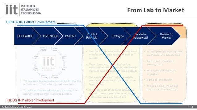Fondazione Istituto Italiano di Tecnologia 9 Design study Collect data Analyze data Generate findings Validate Findings Wr...