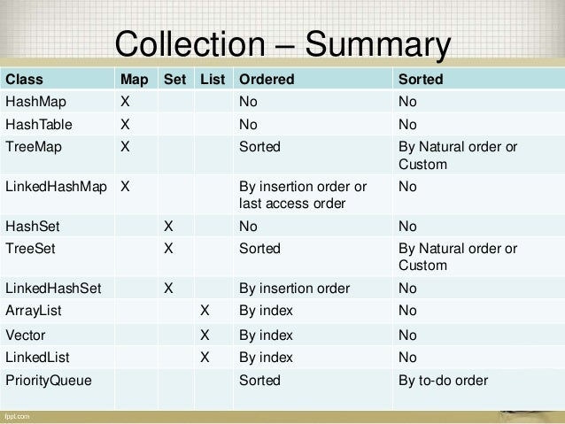 java ordered set