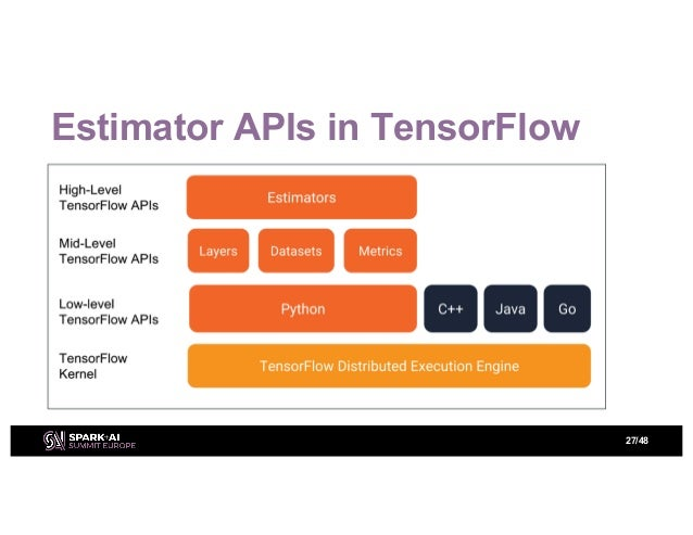 Distributed Deep Learning with Apache Spark and TensorFlow