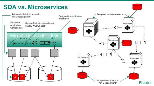 esb vs microservices the real reason behind esb vs
