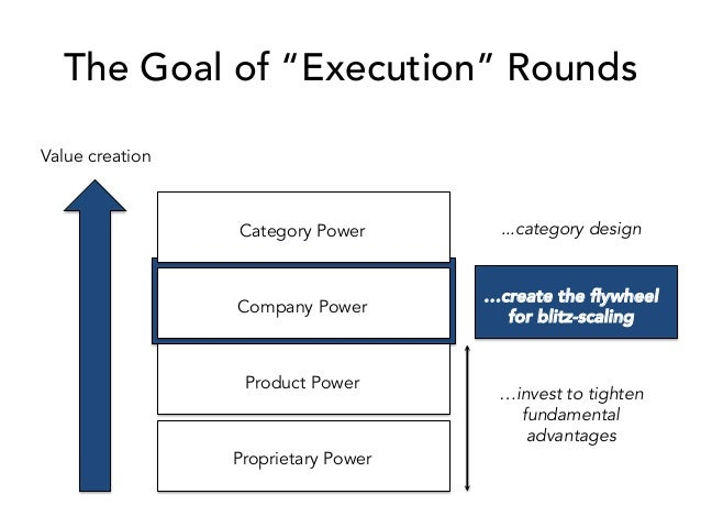 """The Goal of """"Execution"""" Rounds Value creation Proprietary Power Product Power Company Power Category Power …create the fly..."""