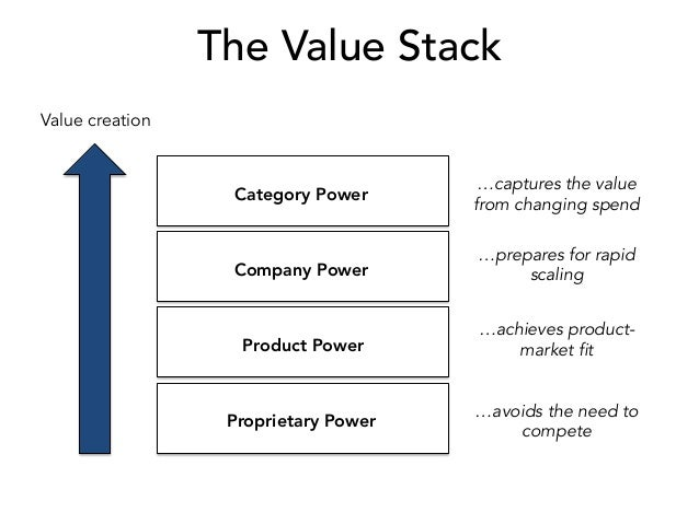 The Value Stack Value creation Proprietary Power Product Power Company Power Category Power …avoids the need to compete …a...